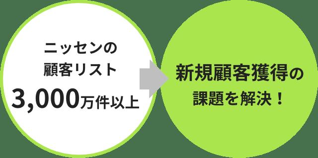 顧客データベース